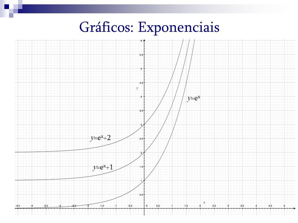 Gráficos: Exponenciais y=e x +1 y=e x y=e x +2