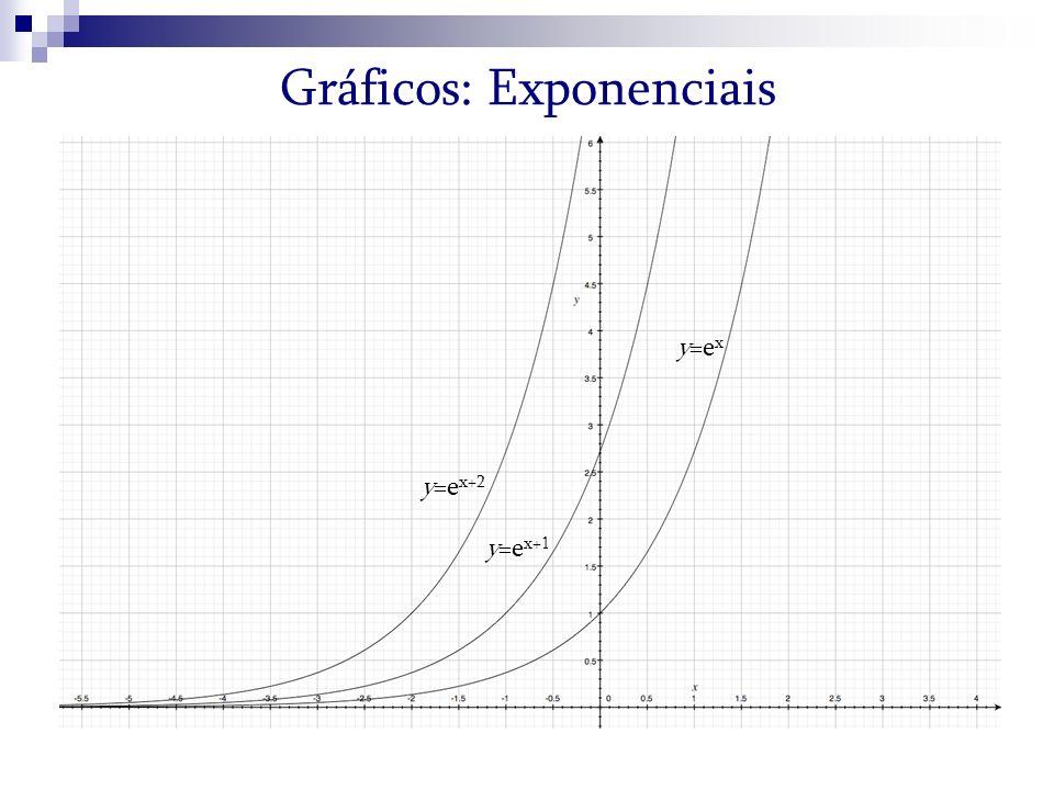 Gráficos: Exponenciais y=e x+1 y=e x y=e x+2