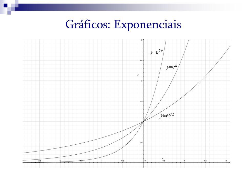 Gráficos: Exponenciais y=e x/2 y=e x y=e 2x