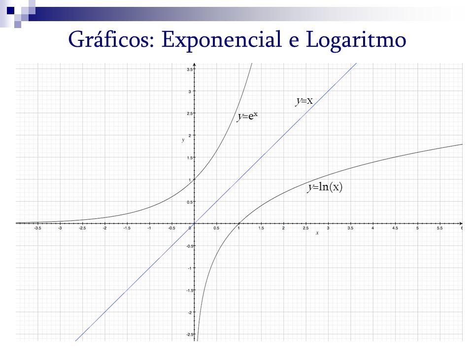 Gráficos: Exponencial e Logaritmo y=ln(x) y=e x y=x