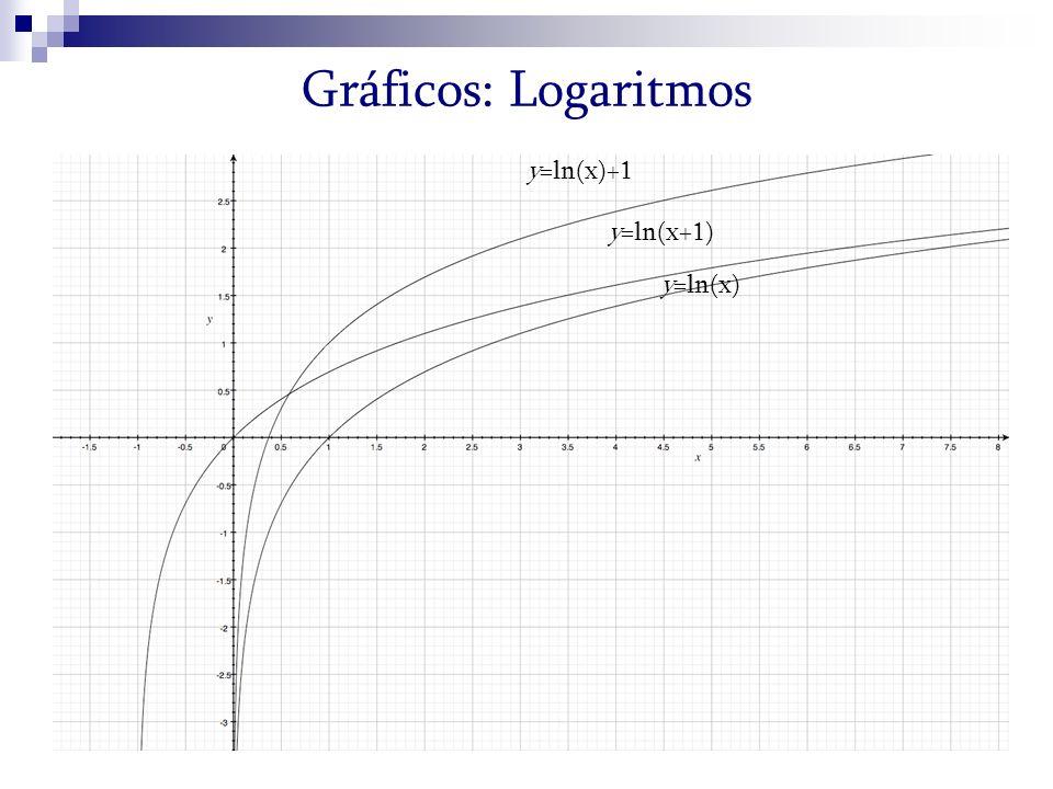y=ln(x) y=ln(x)+1 y=ln(x+1) Gráficos: Logaritmos