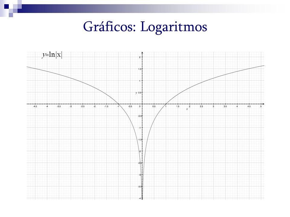 y=ln|x| Gráficos: Logaritmos