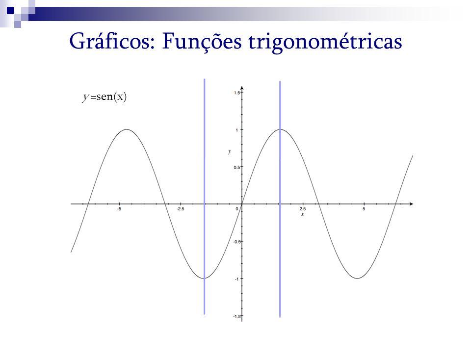 Gráficos: Funções trigonométricas y =sen(x)