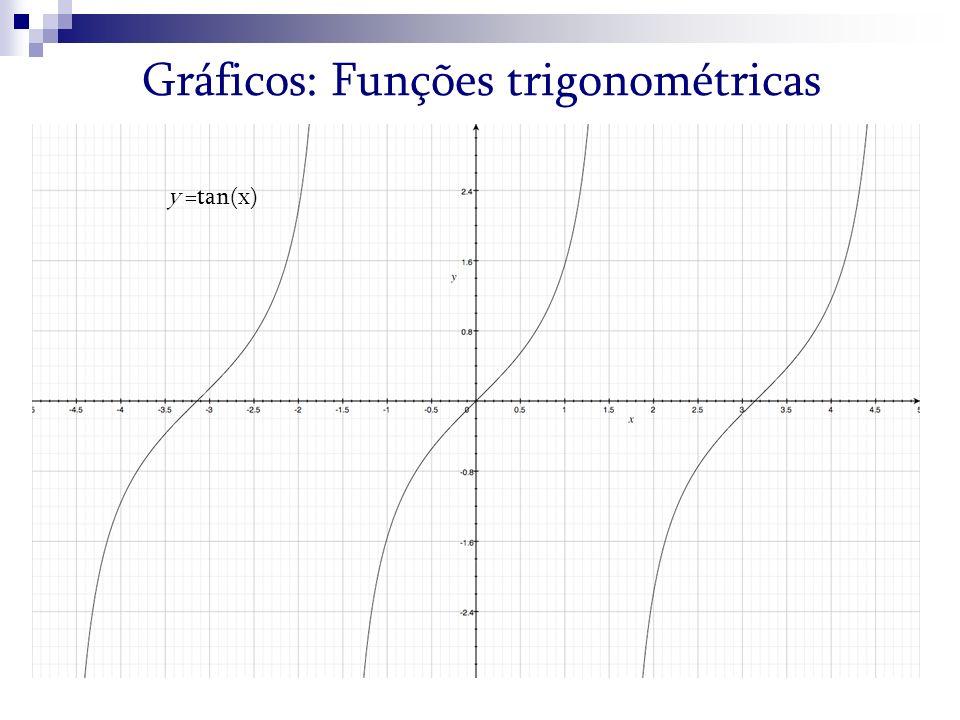 Gráficos: Funções trigonométricas y =tan(x)
