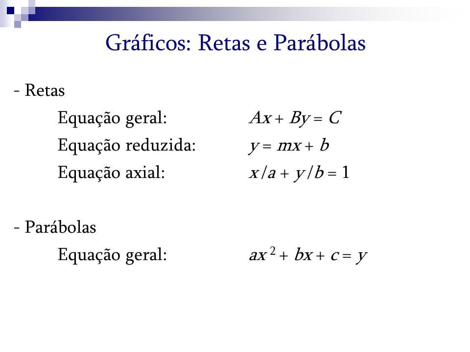 Gráficos: Retas e Parábolas - Retas Equação geral: Ax + By = C Equação reduzida:y = mx + b Equação axial: x /a + y /b = 1 - Parábolas Equação geral: a