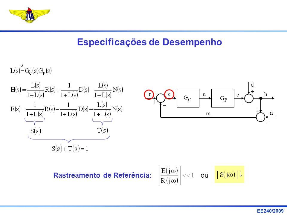 EE240/2009 Rastreamento de Referência: ou Especificações de Desempenho u r e d h n c m G P G C + – + + + +