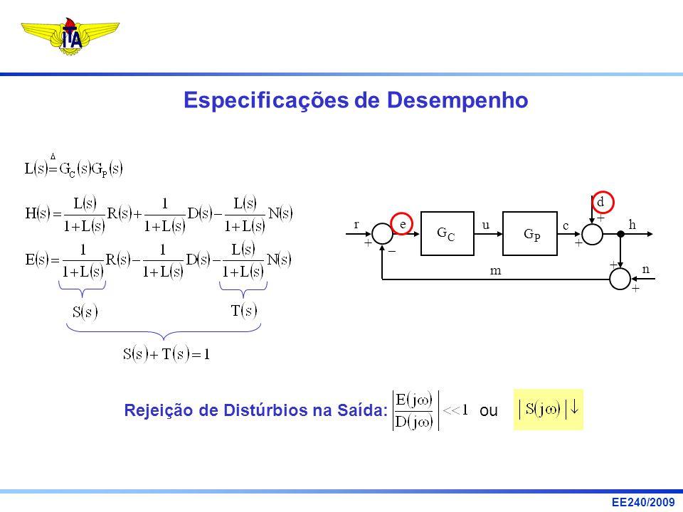 EE240/2009 Rejeição de Distúrbios na Saída: ou Especificações de Desempenho u r e d h n c m G P G C + – + + + +