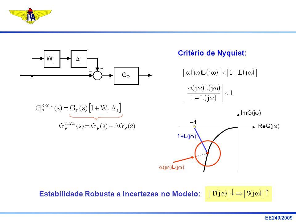 EE240/2009 Critério de Nyquist: Estabilidade Robusta a Incertezas no Modelo: ImG(j ) ReG(j ) –1 (j )L(j ) 1+L(j )