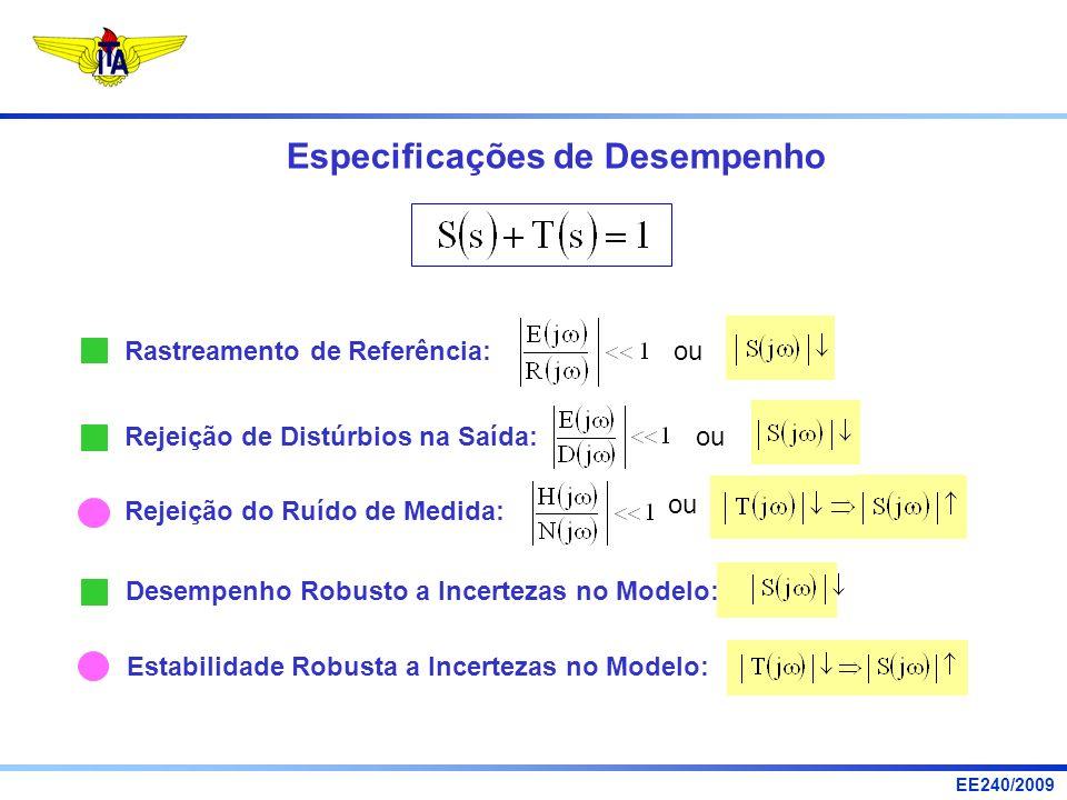 EE240/2009 Especificações de Desempenho Rastreamento de Referência: ou Rejeição de Distúrbios na Saída: Rejeição do Ruído de Medida: ou Estabilidade R