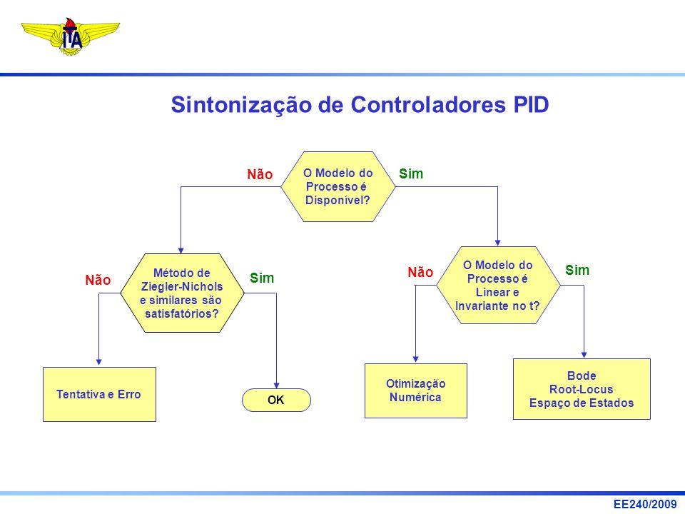 EE240/2009 Sintonização de Controladores PID O Modelo do Processo é Disponível? Método de Ziegler-Nichols e similares são satisfatórios? Não O Modelo