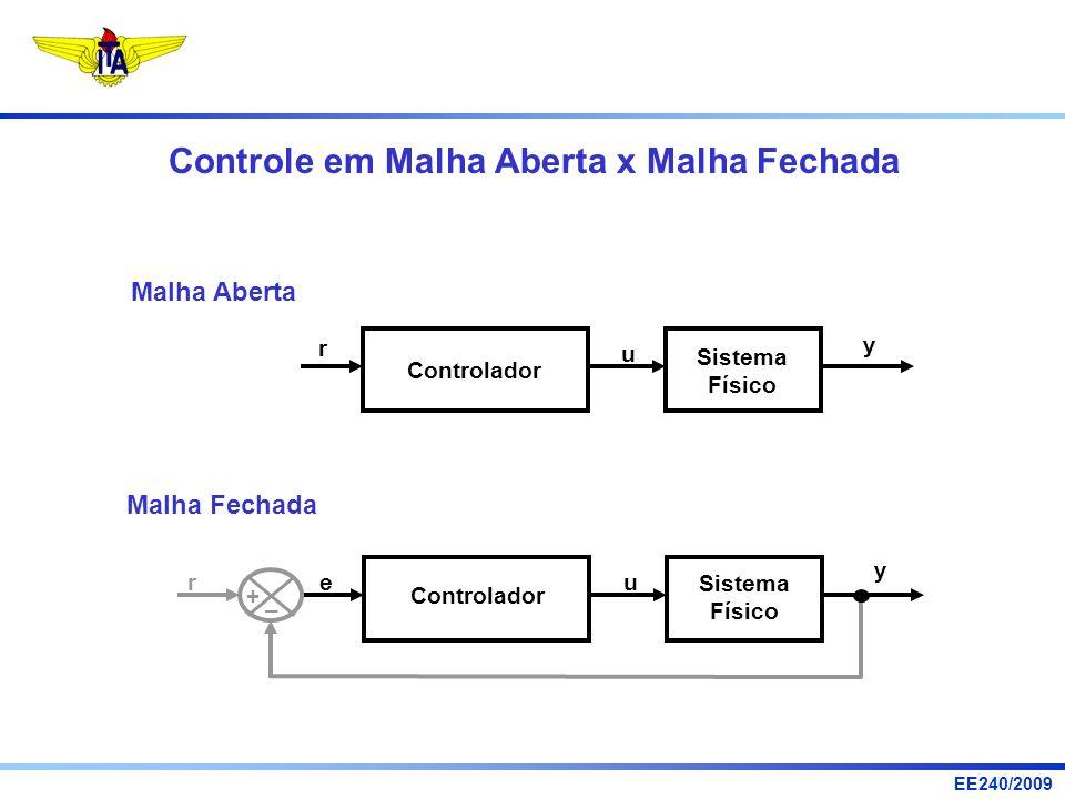 EE240/2009 Controle em Malha Aberta x Malha Fechada Sistema Físico Controlador r u y Malha Aberta Sistema Físico Controlador eu y r + – Malha Fechada