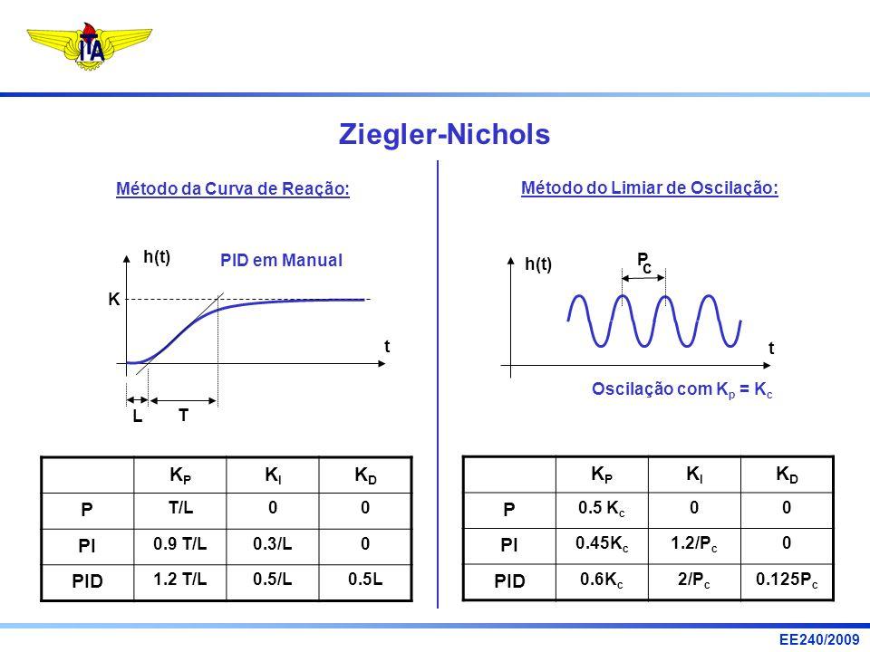 EE240/2009 Ziegler-Nichols Método da Curva de Reação: t h(t) K L T Método do Limiar de Oscilação: t h(t) P c Oscilação com K p = K c PID em Manual KPK