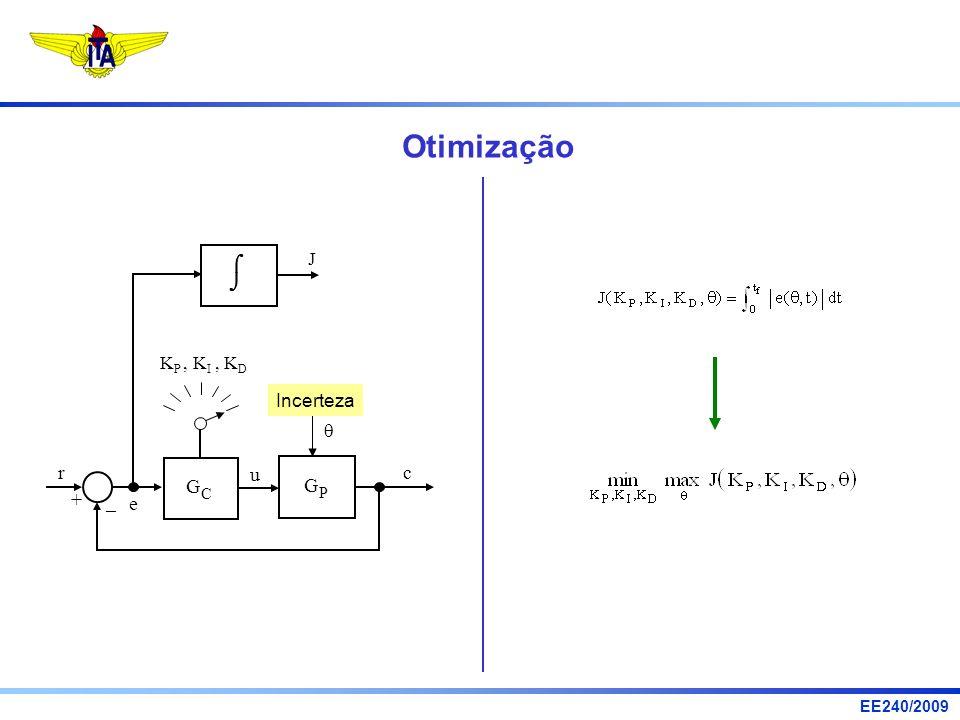 EE240/2009 Otimização u r e c G C + – G P J K P, K I, K D Incerteza