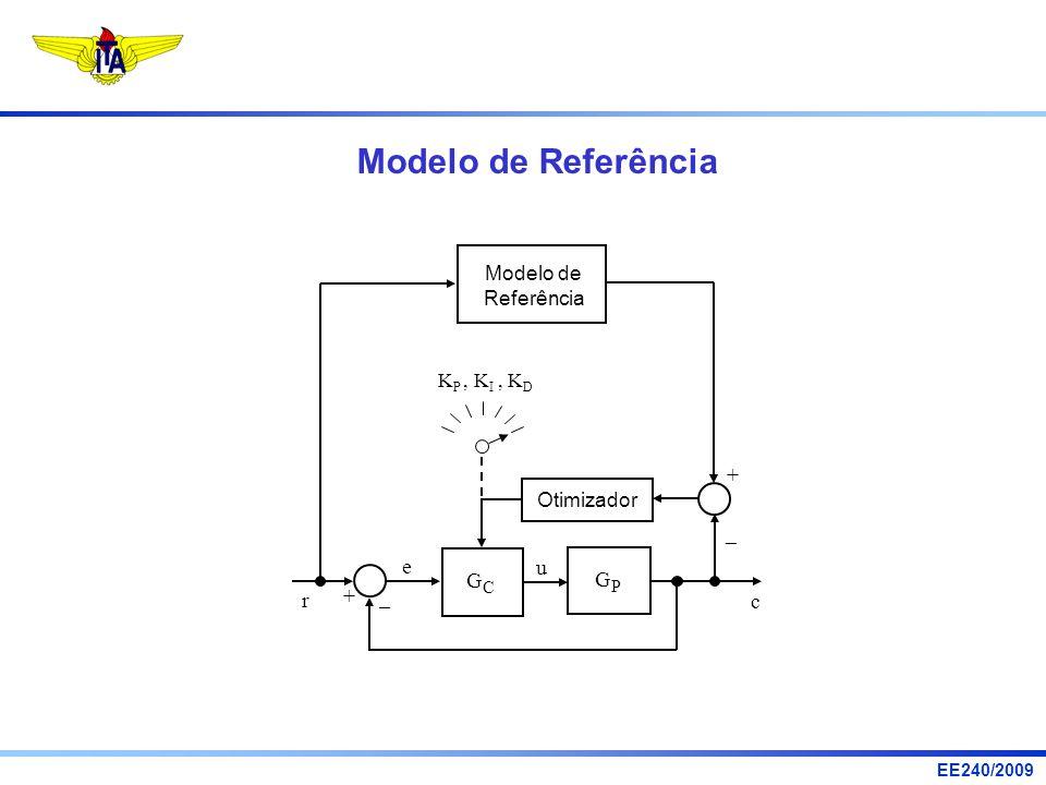 EE240/2009 Modelo de Referência u r e c G C + – G P K P, K I, K D Modelo de Referência – + Otimizador
