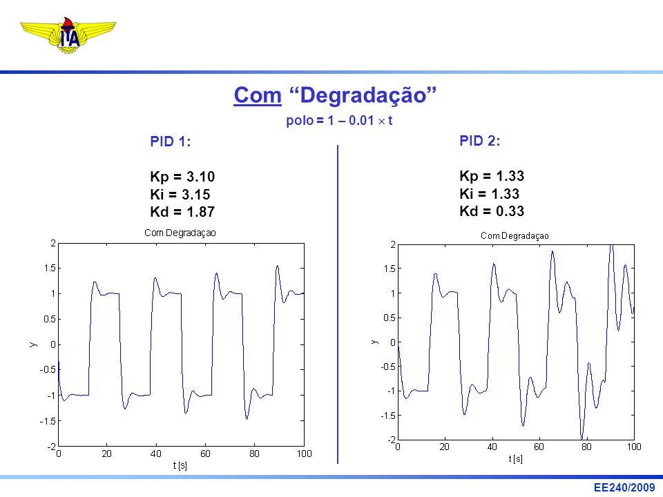 EE240/2009 polo = 1 – 0.01 t PID 1: Kp = 3.10 Ki = 3.15 Kd = 1.87 PID 2: Kp = 1.33 Ki = 1.33 Kd = 0.33 Com Degradação