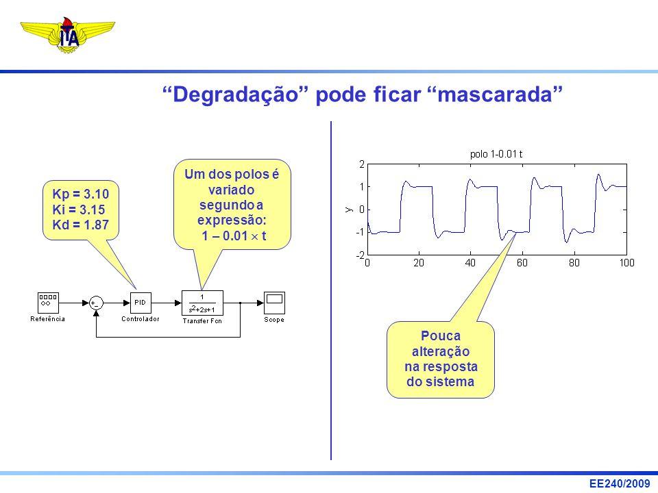 EE240/2009 Degradação pode ficar mascarada Um dos polos é variado segundo a expressão: 1 – 0.01 t Kp = 3.10 Ki = 3.15 Kd = 1.87 Pouca alteração na res