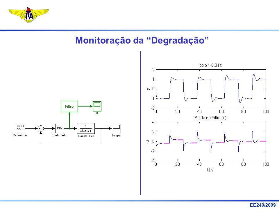 EE240/2009 Monitoração da Degradação Filtro u