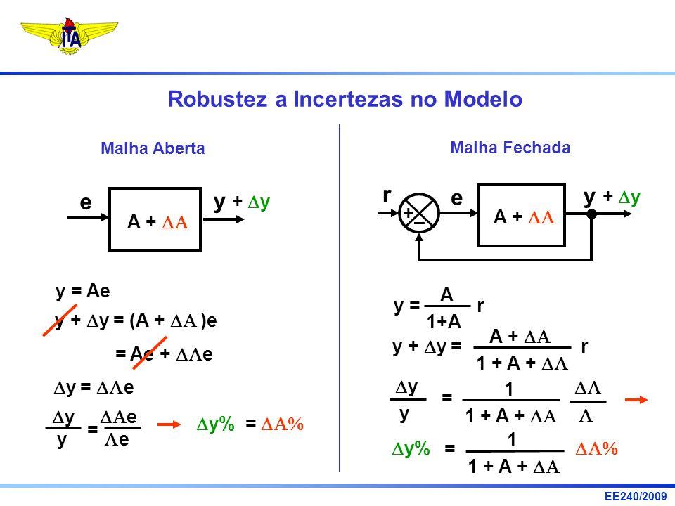 EE240/2009 Robustez a Incertezas no Modelo Malha Aberta A + e y + y y = Ae y + y = (A + )e = Ae + e y = e y e = y% = y% Malha Fechada A + e r + – y +