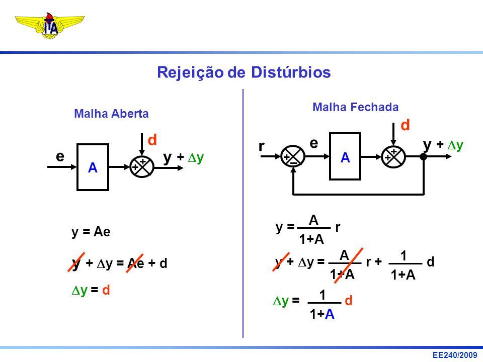 EE240/2009 Rejeição de Distúrbios Malha Aberta y = Ae + A e + d y + y y + y = Ae + d y = d Malha Fechada d r + A e + + _ y + y y = r 1+A A y + y = r +