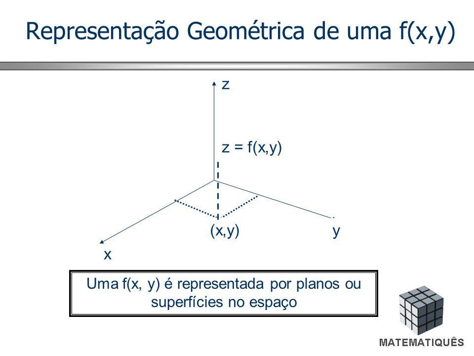 Representação Geométrica de uma f(x,y) x y z (x,y) z = f(x,y) Uma f(x, y) é representada por planos ou superfícies no espaço