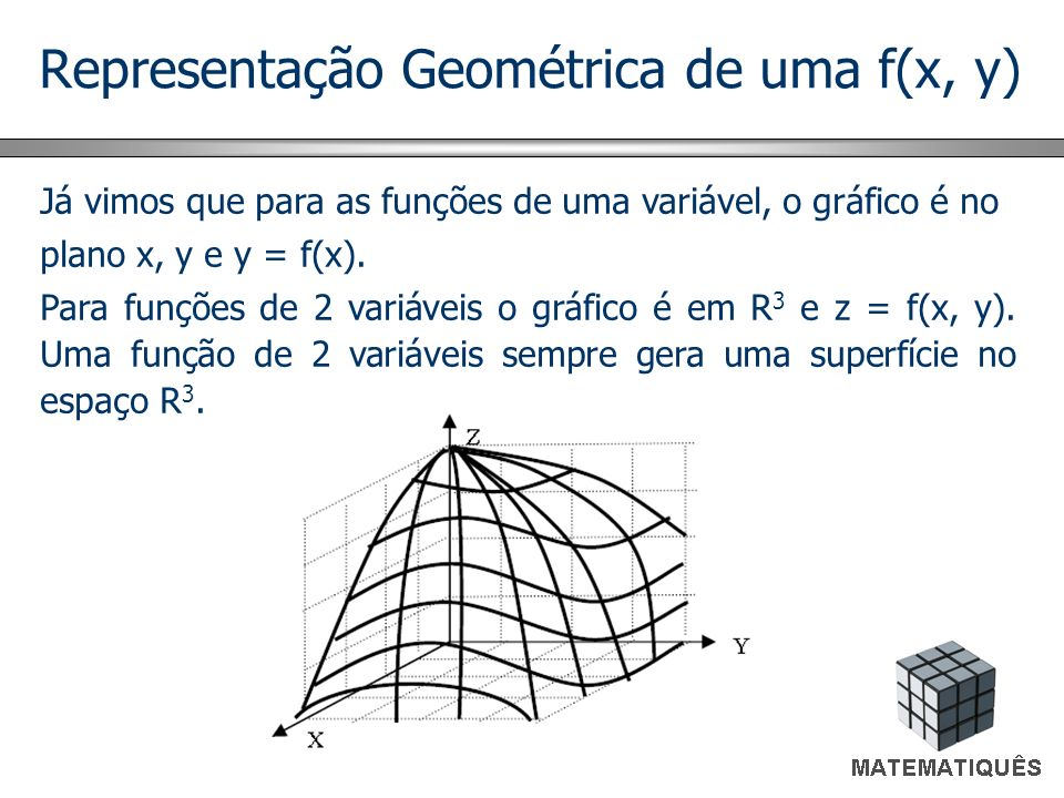 Representação Geométrica de uma f(x, y) Já vimos que para as funções de uma variável, o gráfico é no plano x, y e y = f(x). Para funções de 2 variávei
