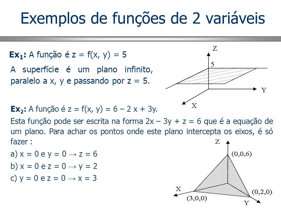 Exemplos de funções de 2 variáveis Ex 1 : A função é z = f(x, y) = 5 A superfície é um plano infinito, paralelo a x, y e passando por z = 5. Ex 2 : A