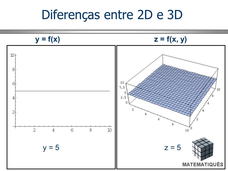 Diferenças entre 2D e 3D y = 5 z = 5 y = f(x) z = f(x, y)