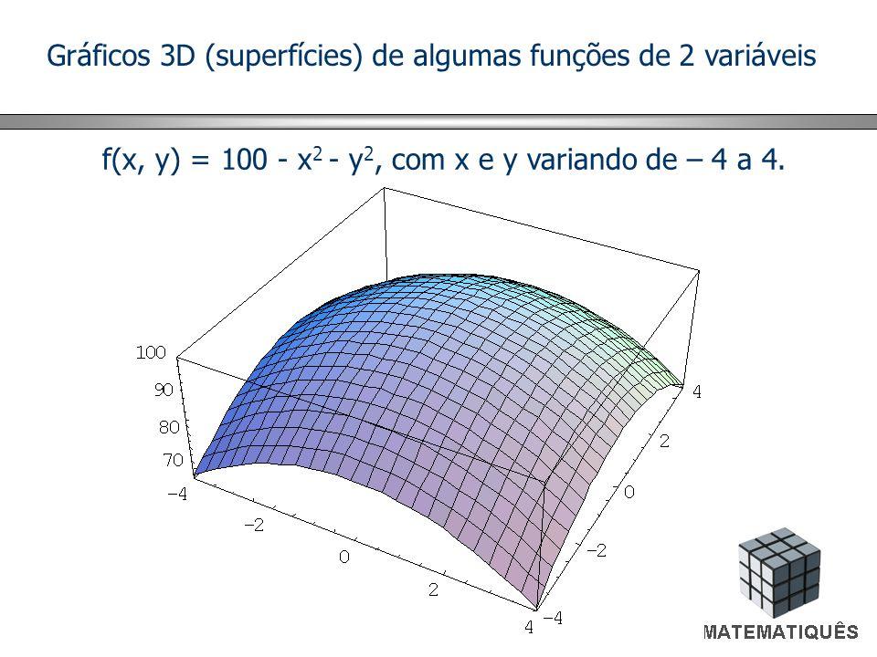 Gráficos 3D (superfícies) de algumas funções de 2 variáveis f(x, y) = 100 - x 2 - y 2, com x e y variando de – 4 a 4.