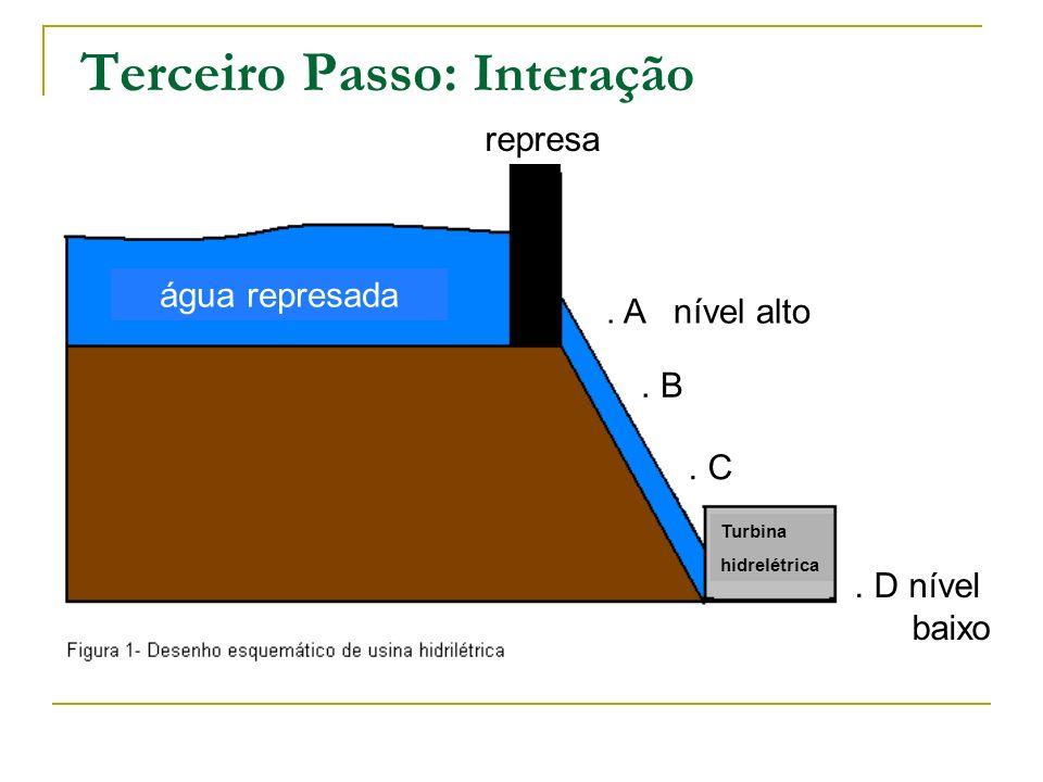 Terceiro Passo: Interação água represada. A nível alto. B. C. D nível baixo Turbina hidrelétrica represa