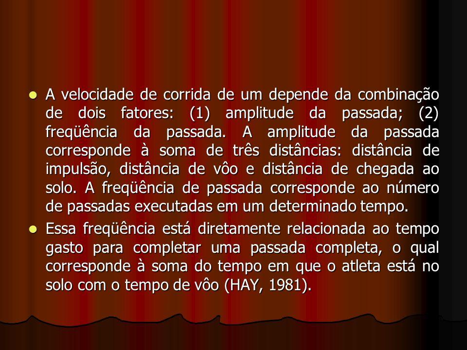 FREQUÊNCIA DA PASSADA = ESFORÇO MUSCULAR FREQUÊNCIA DA PASSADA = ESFORÇO MUSCULAR