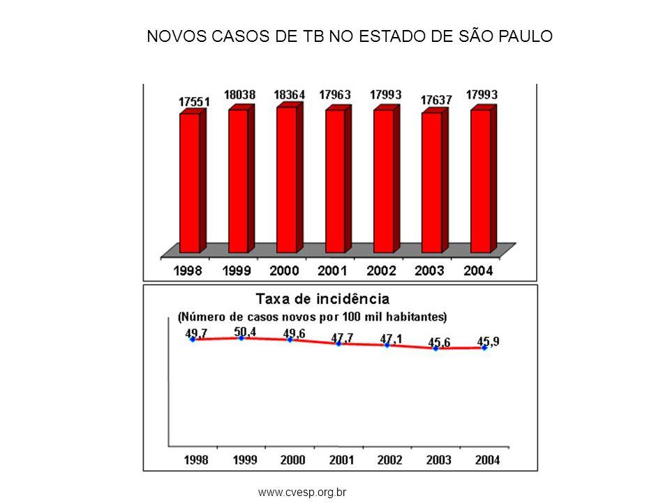 NOVOS CASOS DE TB NO ESTADO DE SÃO PAULO www.cvesp.org.br