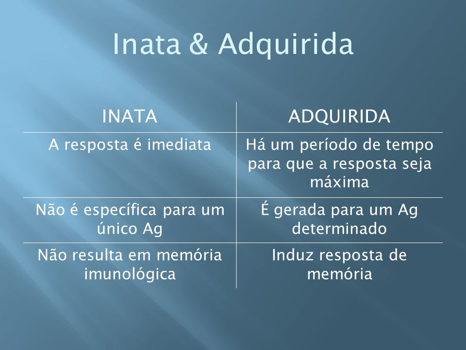 Inata & Adquirida INATAADQUIRIDA A resposta é imediataHá um período de tempo para que a resposta seja máxima Não é específica para um único Ag É gerada para um Ag determinado Não resulta em memória imunológica Induz resposta de memória