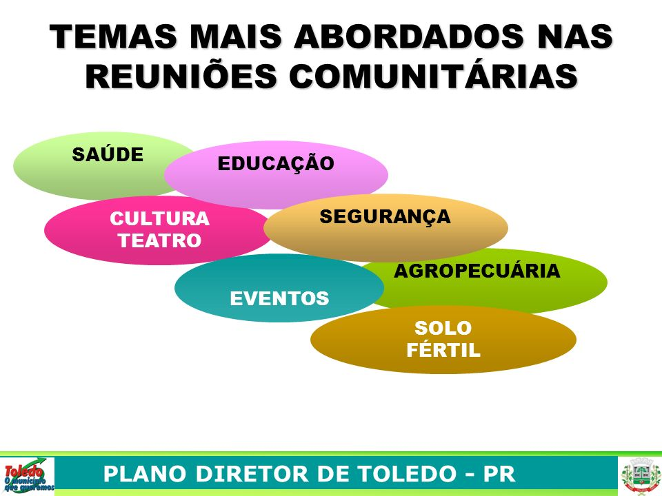 TEMAS MAIS ABORDADOS NAS REUNIÕES COMUNITÁRIAS SAÚDE AGROPECUÁRIA CULTURA TEATRO EVENTOS SOLO FÉRTIL EDUCAÇÃO SEGURANÇA