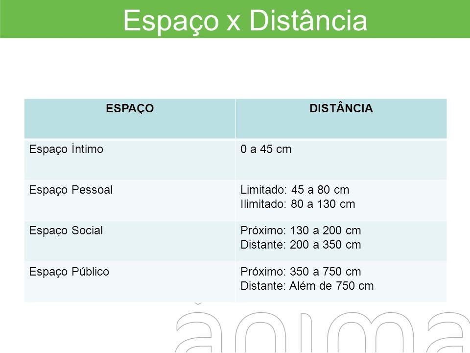 Espaço x Distância ESPAÇODISTÂNCIA Espaço Íntimo0 a 45 cm Espaço PessoalLimitado: 45 a 80 cm Ilimitado: 80 a 130 cm Espaço SocialPróximo: 130 a 200 cm