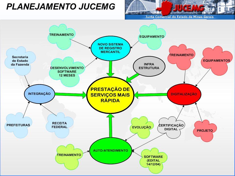 Novo SRM ( Sistema de Registro Mercantil); Manutenção e evolução da rede JUCEMG; Sala Cofre ( Rolos de microfilme, DVD de imagens e Fitas de Backup); Sala de Servidores; Treinamento dos Funcionários e colaboradores da JUCEMG; Evolução da FCN e REMP; Evolução do auto-atendimento; Reestruturação dos ERs.