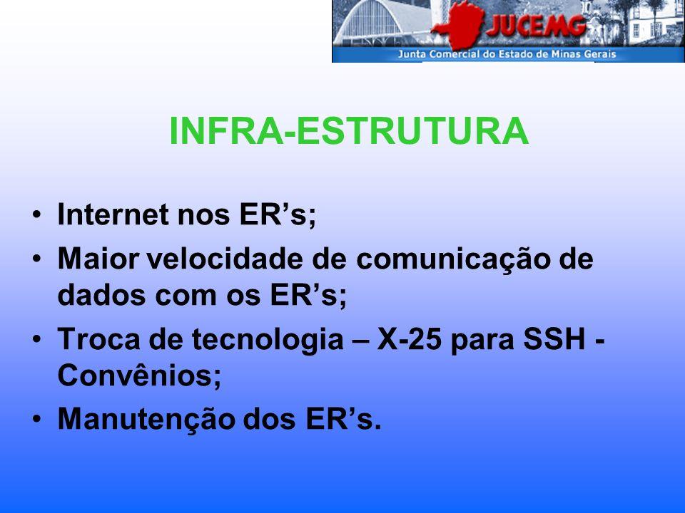 Internet nos ERs; Maior velocidade de comunicação de dados com os ERs; Troca de tecnologia – X-25 para SSH - Convênios; Manutenção dos ERs. INFRA-ESTR