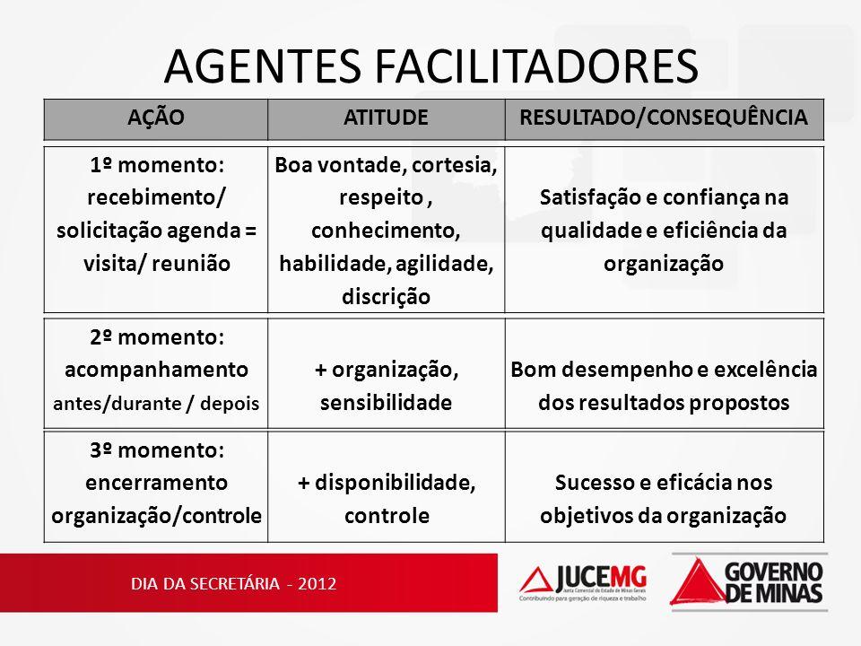 AGENTES FACILITADORES AÇÃOATITUDERESULTADO/CONSEQUÊNCIA DIA DA SECRETÁRIA - 2012 1º momento: recebimento/ solicitação agenda = visita/ reunião Boa von