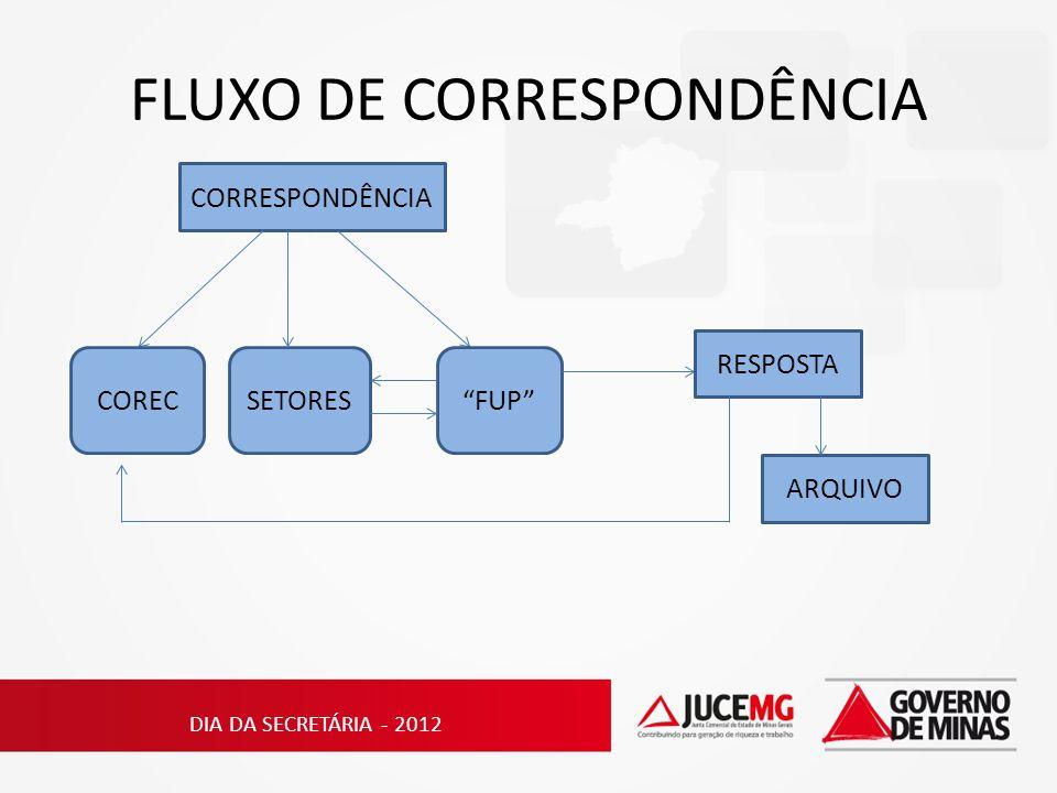 FLUXO DE CORRESPONDÊNCIA CORRESPONDÊNCIA CORECSETORESFUP RESPOSTA ARQUIVO DIA DA SECRETÁRIA - 2012
