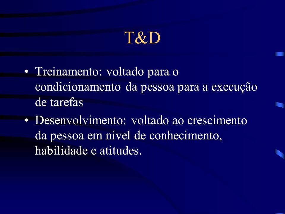 TREINAMENTO E DESENVOLVIMENTO – T&D Treinamento Programa de curto prazo Imediatismo nos resultados Preparação para o cargo Desenvolvimento Programa de