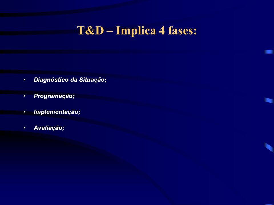 T&D – Vantagens na aplicação Ganho em competitividade e em qualidade; Identifica os pontos fortes e fracos da pessoas e da organização como um todo; C