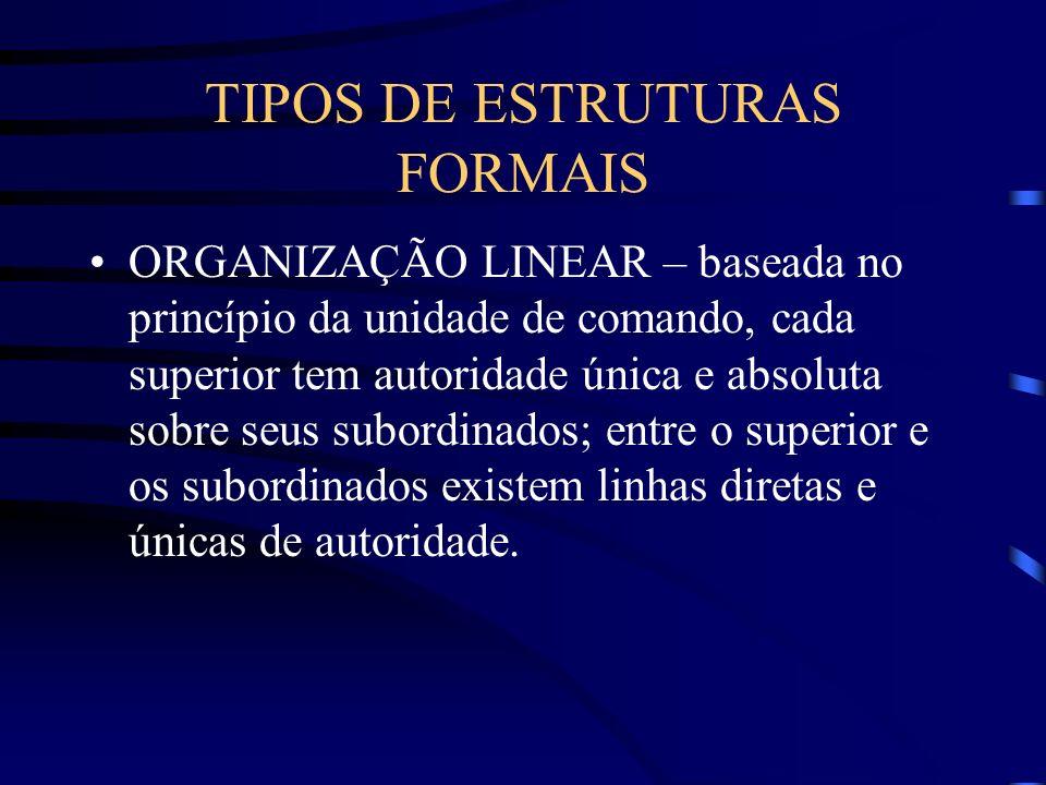 Organização Toda empresa possui dois tipos de estrutura: Formal e Informal. a)Formal : planejada e representada formalmente pelo organograma. Todas as