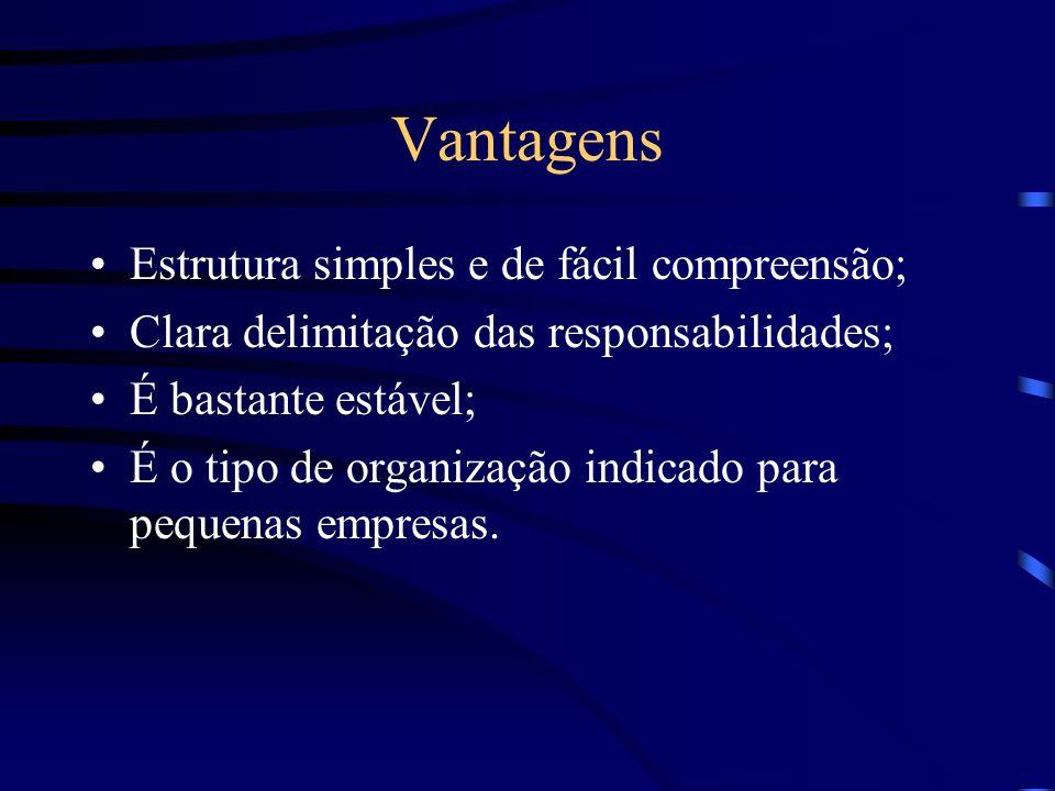 Características da Organização Linear Autoridade linear ou única; Linhas formais de comunicação; Centralização das decisões; Aspecto piramidal