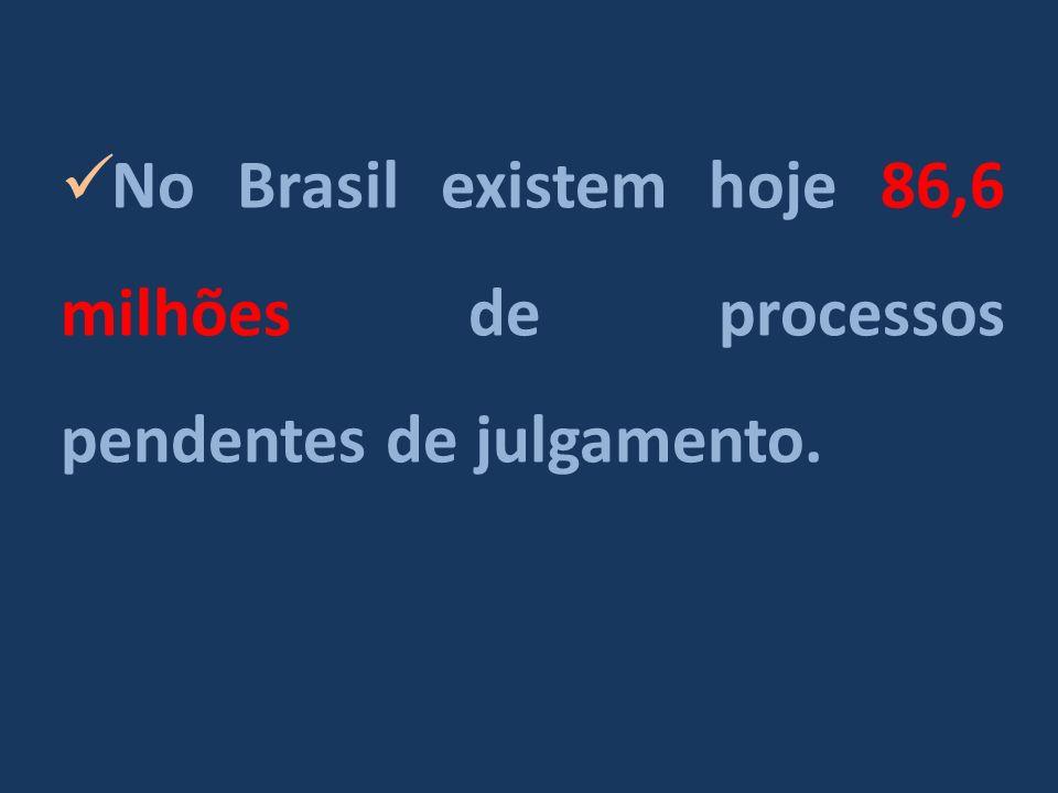 No Brasil existem hoje 86,6 milhões de processos pendentes de julgamento.