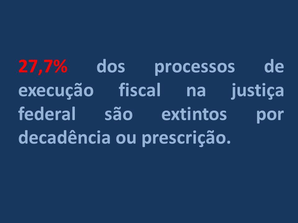 27,7% dos processos de execução fiscal na justiça federal são extintos por decadência ou prescrição.