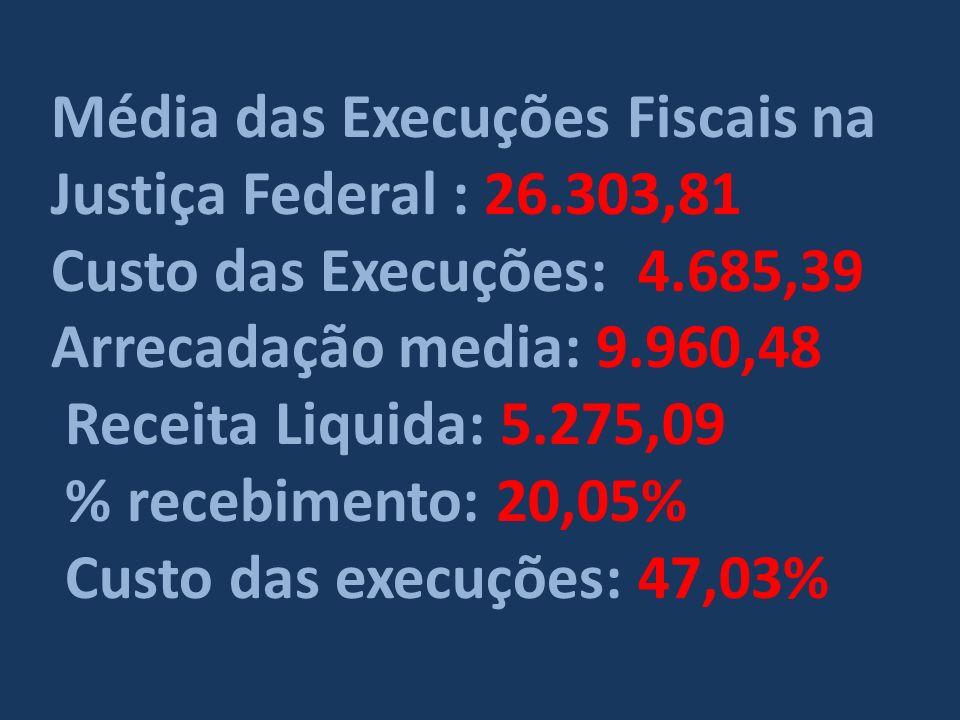 Média das Execuções Fiscais na Justiça Federal : 26.303,81 Custo das Execuções: 4.685,39 Arrecadação media: 9.960,48 Receita Liquida: 5.275,09 % recebimento: 20,05% Custo das execuções: 47,03%