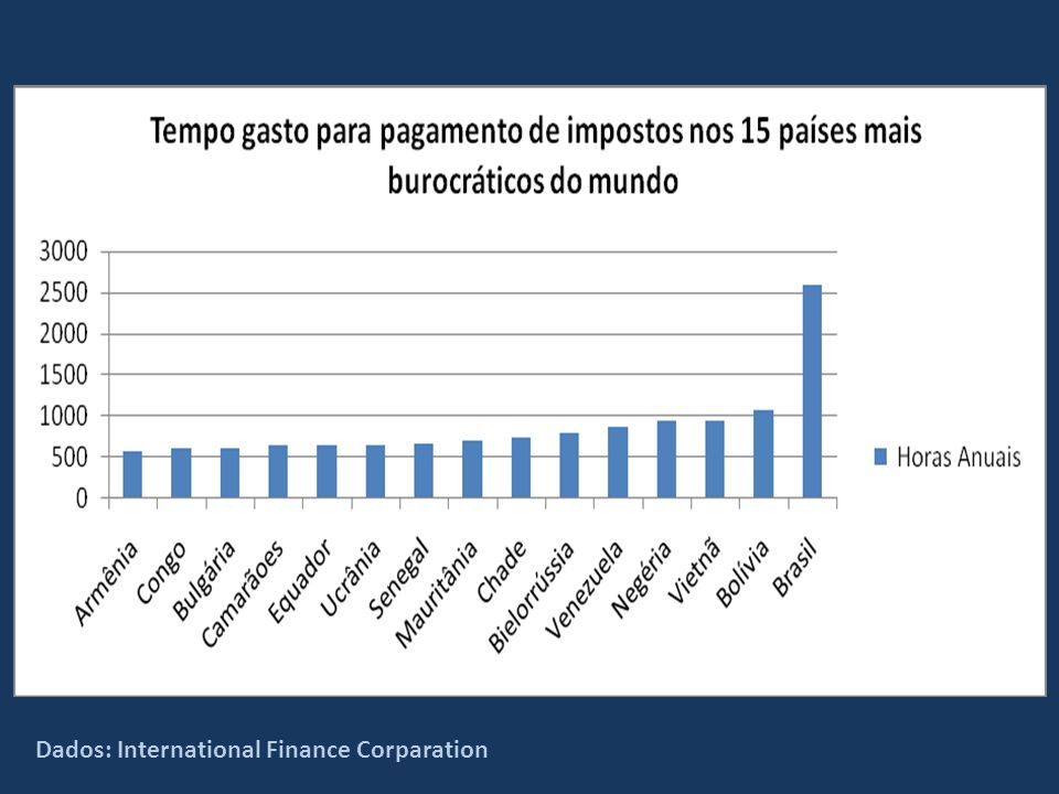 Dados: International Finance Corparation