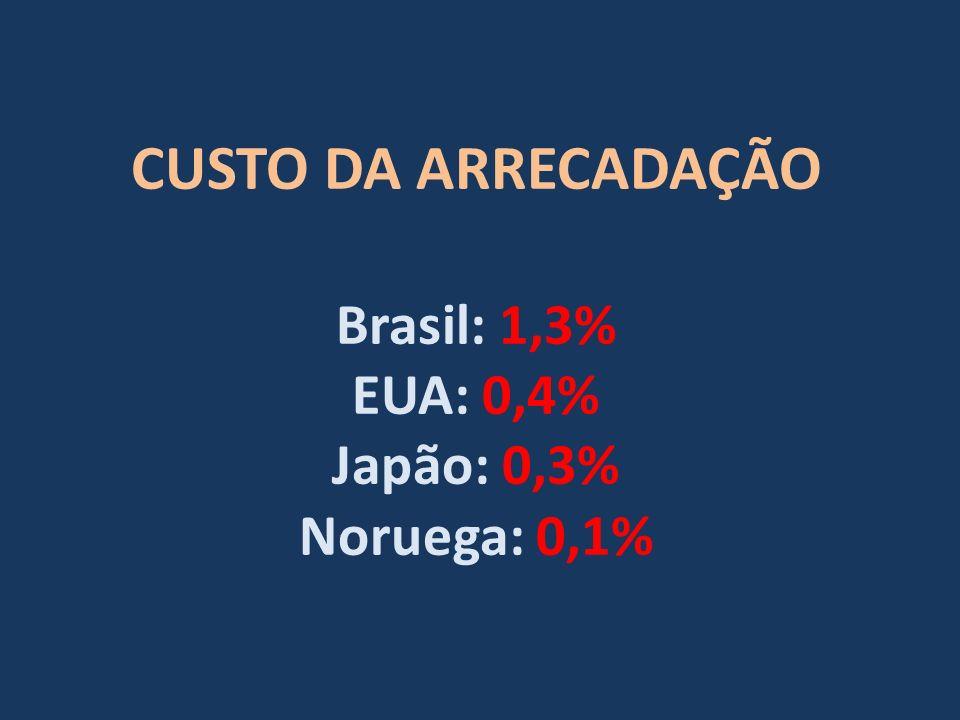 CUSTO DA ARRECADAÇÃO Brasil: 1,3% EUA: 0,4% Japão: 0,3% Noruega: 0,1%