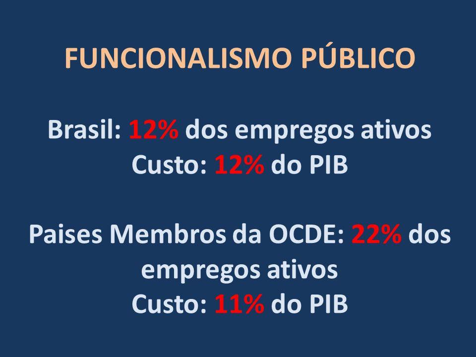 FUNCIONALISMO PÚBLICO Brasil: 12% dos empregos ativos Custo: 12% do PIB Paises Membros da OCDE: 22% dos empregos ativos Custo: 11% do PIB