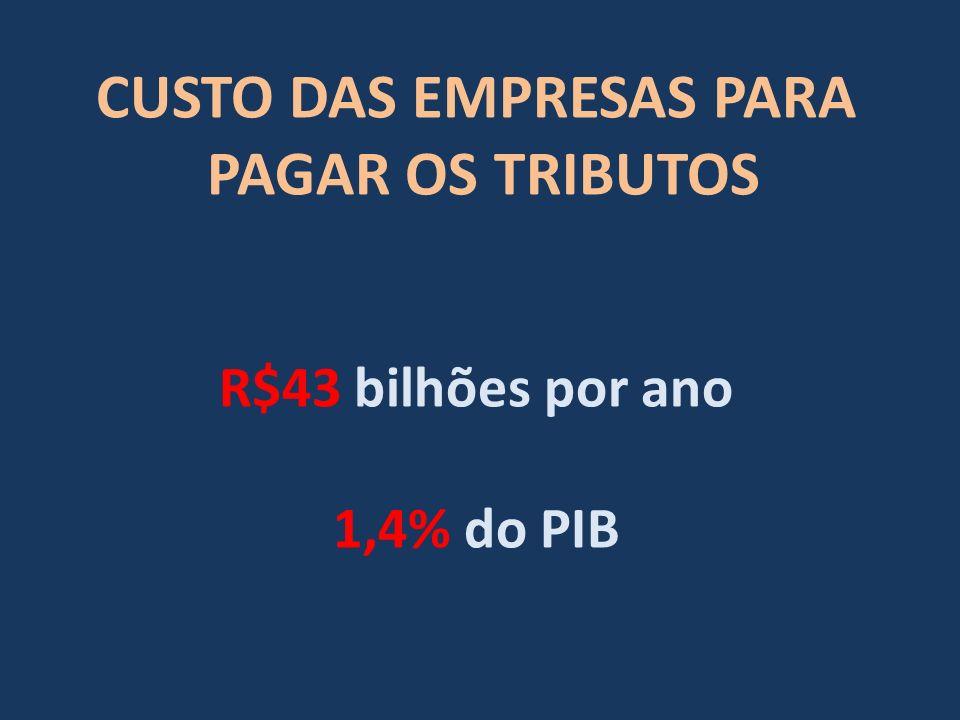 CUSTO DAS EMPRESAS PARA PAGAR OS TRIBUTOS R$43 bilhões por ano 1,4% do PIB