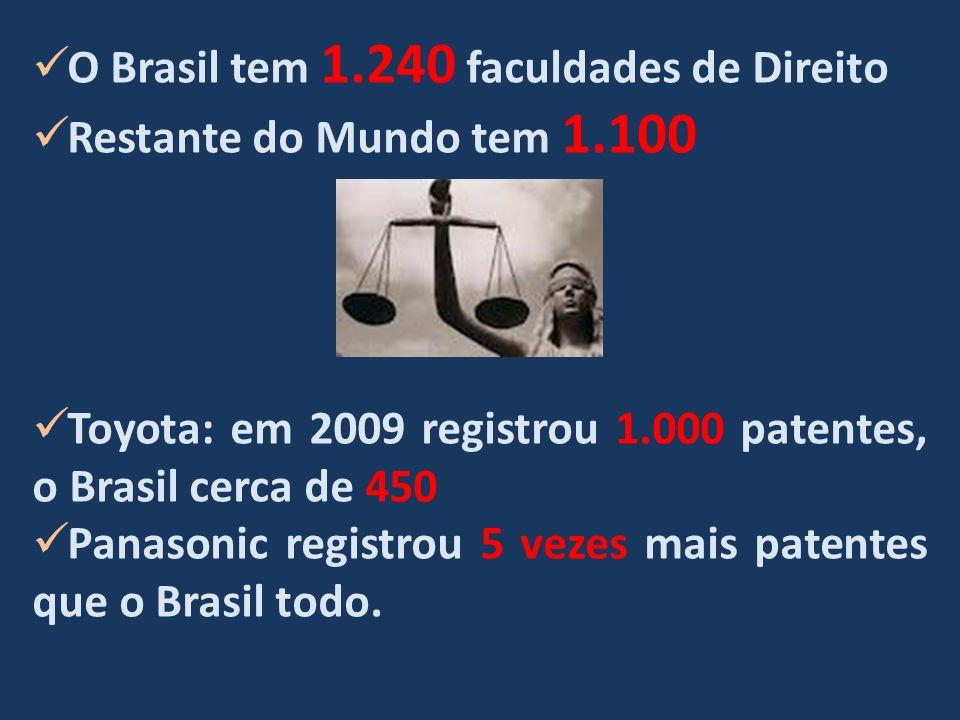 O Brasil tem 1.240 faculdades de Direito Restante do Mundo tem 1.100 Toyota: em 2009 registrou 1.000 patentes, o Brasil cerca de 450 Panasonic registrou 5 vezes mais patentes que o Brasil todo.